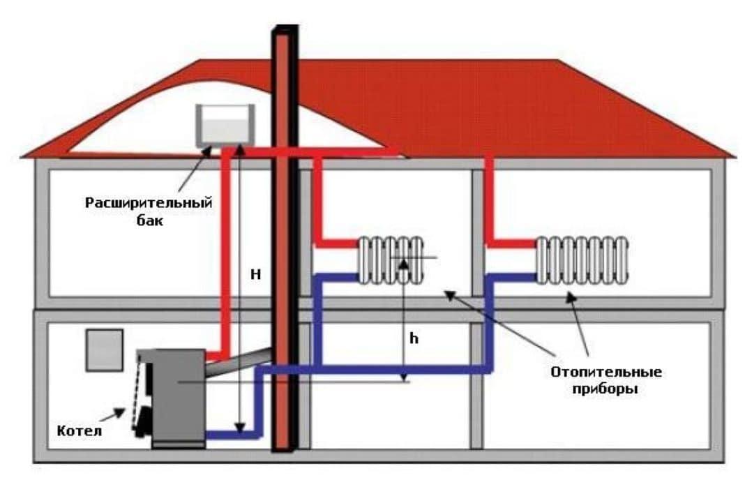 Автономная система отопления частного дома своими руками