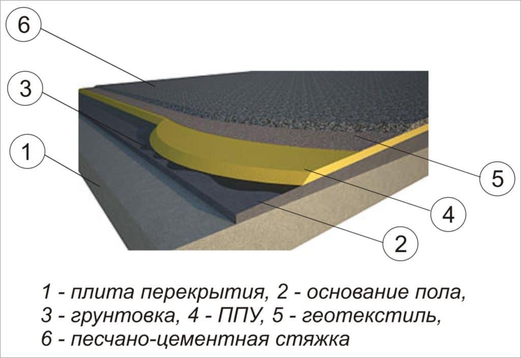 Процесс утепления пола из бетона