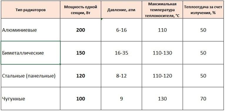 расчет количества секций биметаллических радиаторов