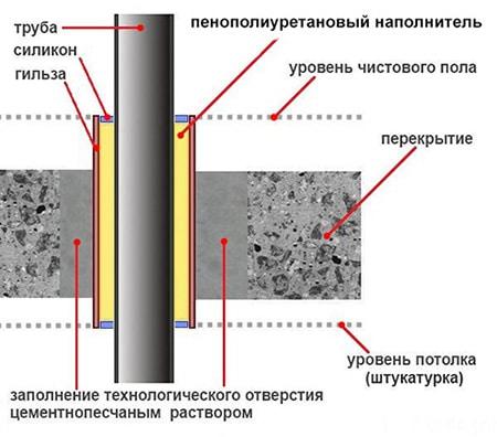 Шумоизоляция труб канализации в квартире