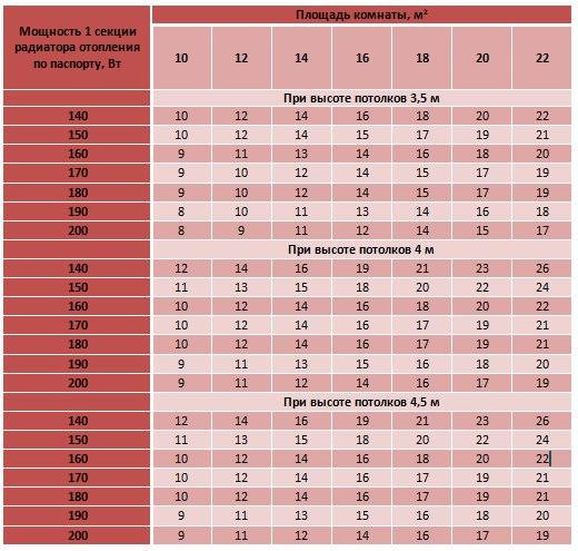 расчет секций биметаллических радиаторов отопления по площади