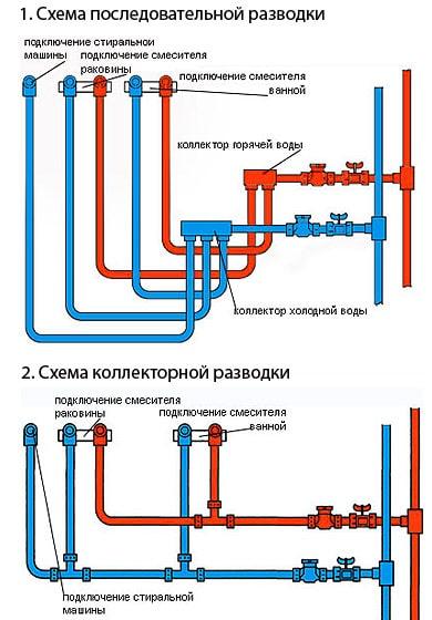 типы разводки трубопроводов водоснабжения