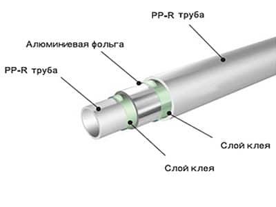Параметры полипропиленовых труб