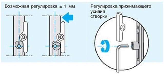 Регулировка планки на дверной коробке
