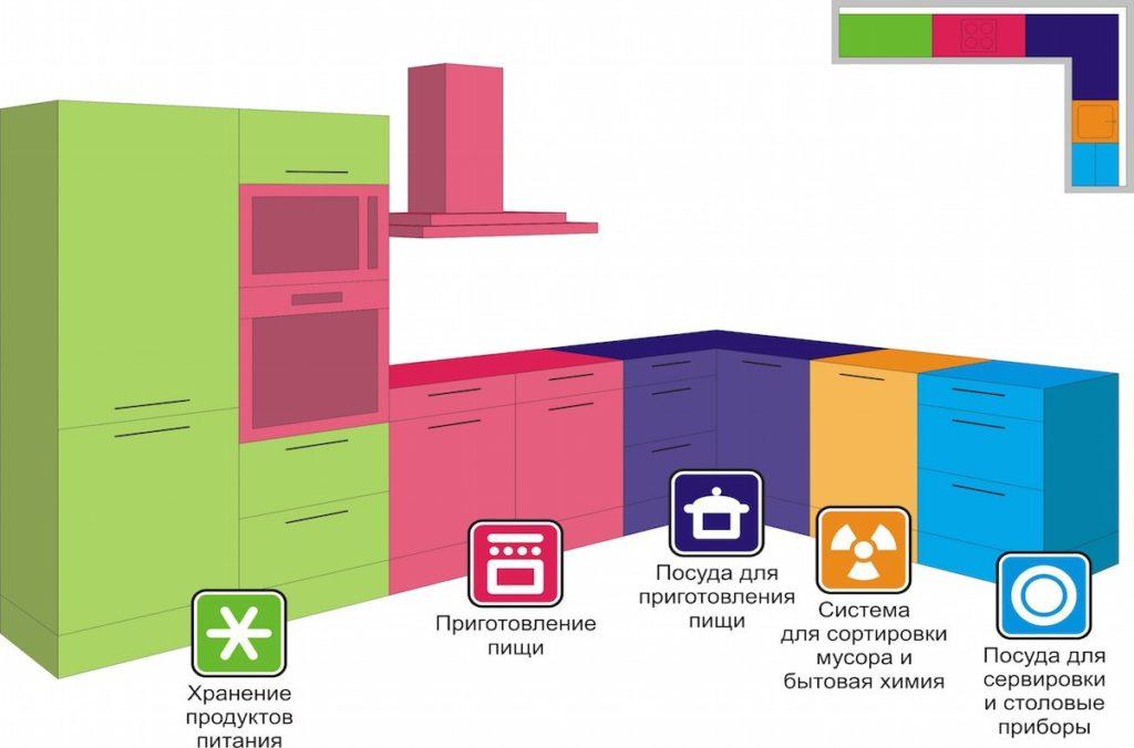 Пример расположения рабочих зон на кухне