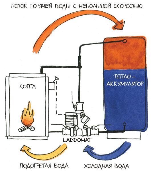 Шумит котел при включении горячей воды