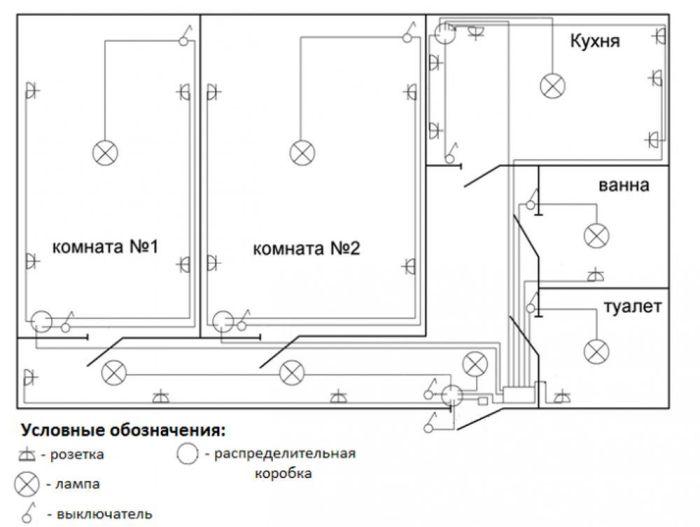 план электропроводки для квартиры