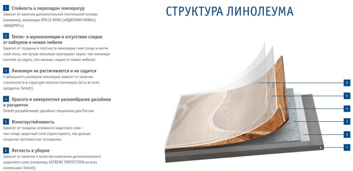 структура линолиума по слоям