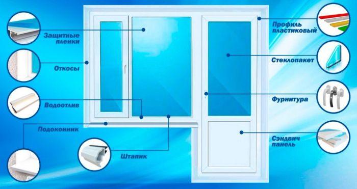 конструкция современного пластикового окна