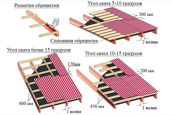 схема установки ондулина