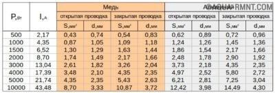 Таблица сечение провода электропроводки