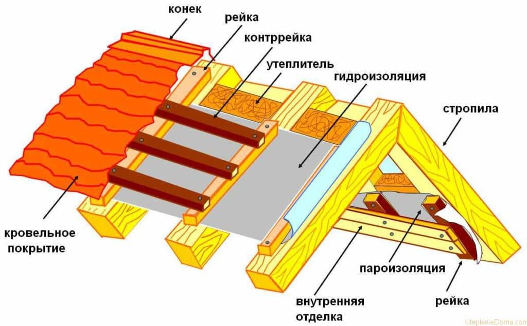 metodika-ukladki-paroizolyacii2