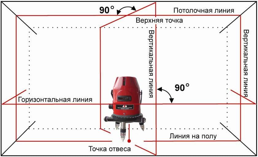 ustanovka-lazernogo-urovnja1