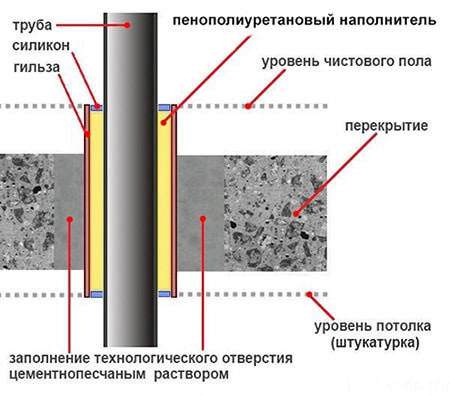 шумоизоляция труб