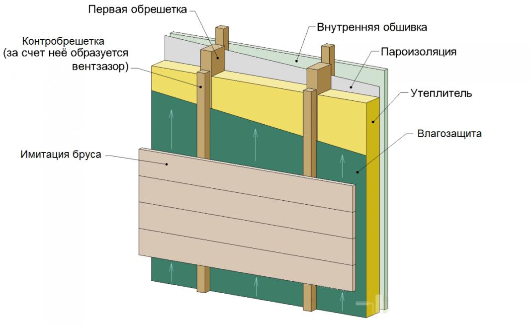 Монтаж внешней отделки зданий