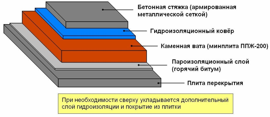 утепление плоской кровли минеральной ватой