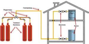 Газовый котел отопления частного дома баллонами