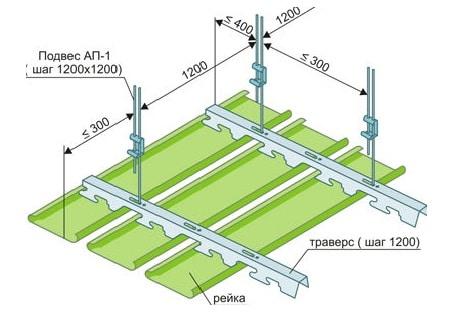 подвесные потолки из сайдинга