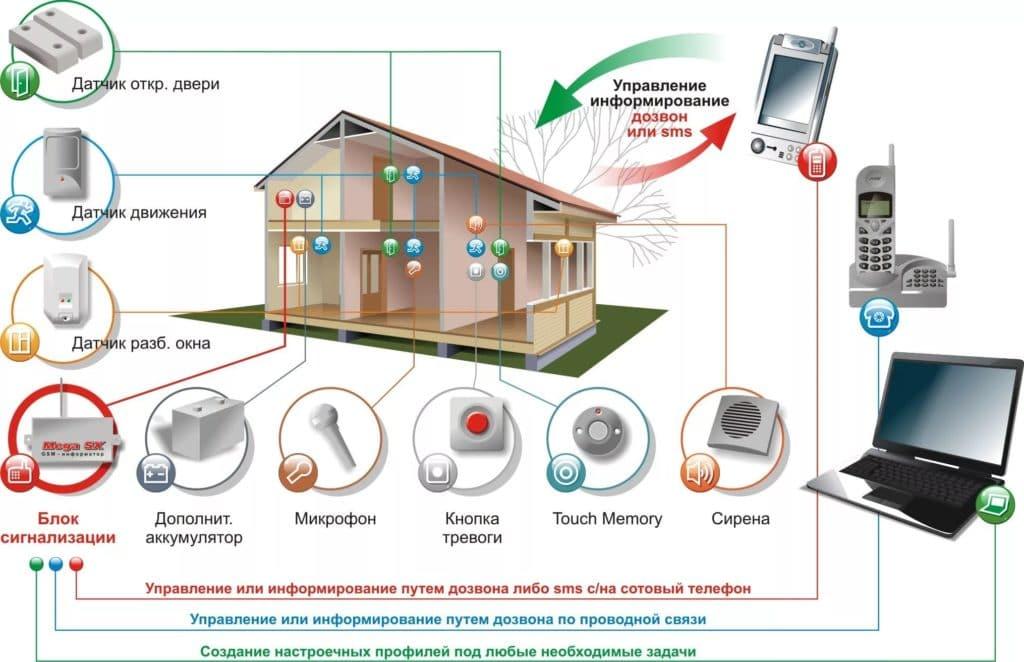 системы охраны загородных домов