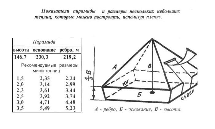 Чертеж теплицы пирамиды