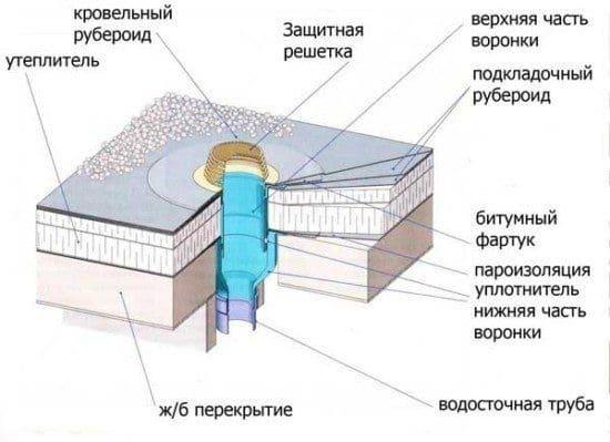 воронка водосточная для плоской кровли