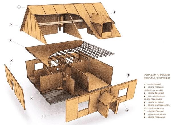 Уютно ли жить в доме из СИП-панелей?
