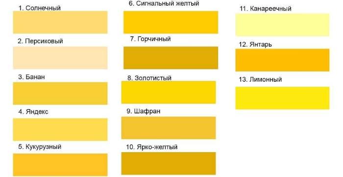 какие краски смешать для получения желтого цвета