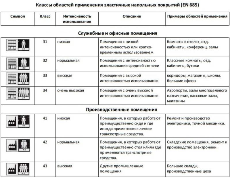 линолеум класс 34 43 технические характеристики
